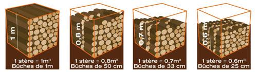 volumes-stere-bois-de-chauffage