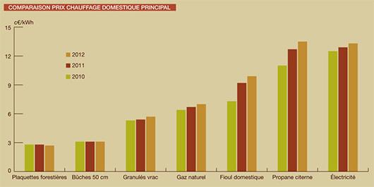 Comparatif de prix pour le chauffage (Ademe 2012)