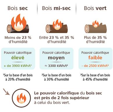 PCI et bois de chauffage sec