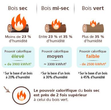 Schéma PCI pour le bois de chauffage sec